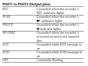 Sony MDS-E12 Remote Outputs function